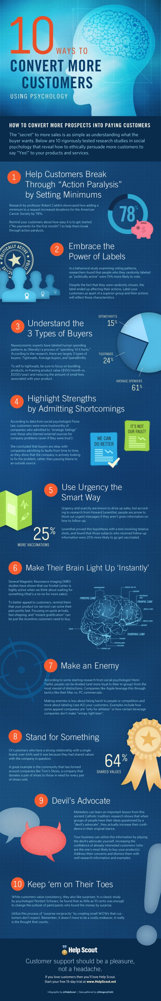 10-ways-convert-more-customers-psychology-infographic